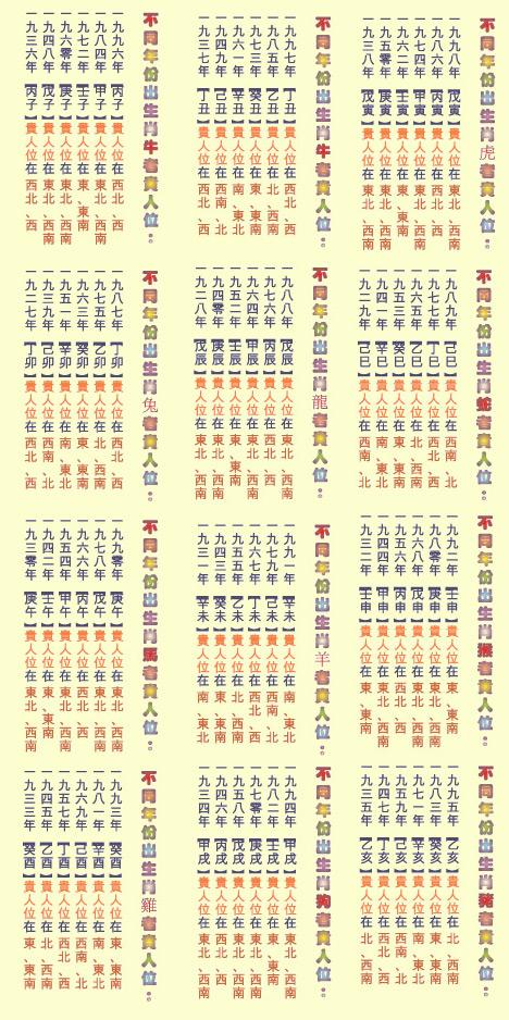 TYN FengShui Zodiac Position 贵人位